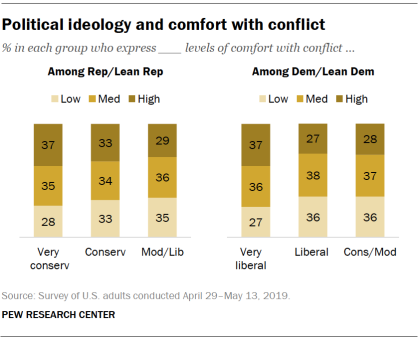 Political ideology and comfort with conflict