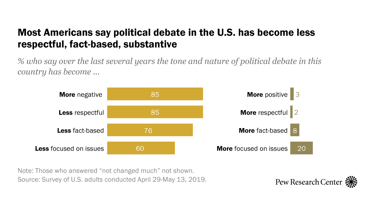Public Highly Critical of State of Political Discourse in the U.S.