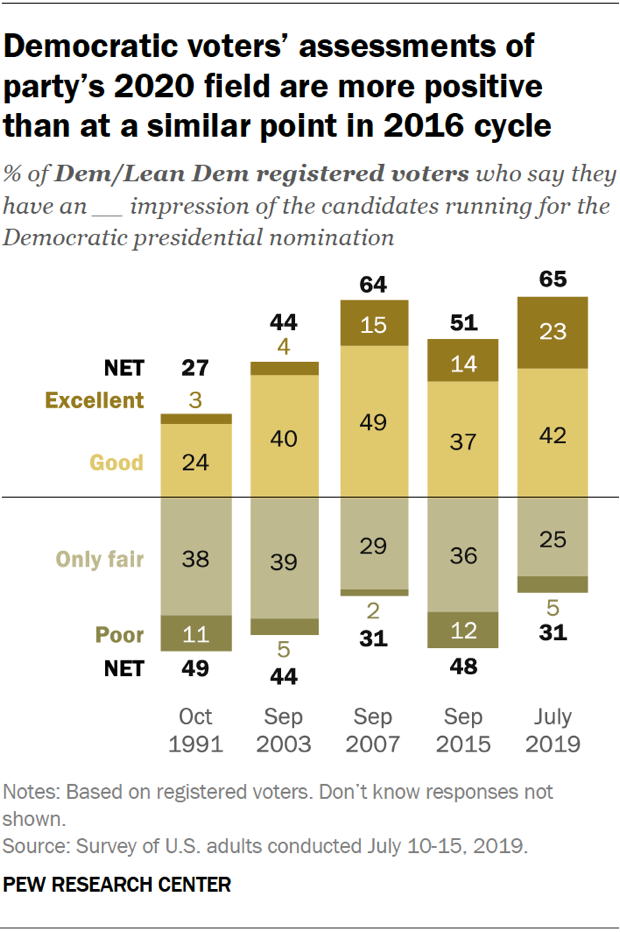 Chart showing that Democratic voters' assessments of the party's 2020 field are more positive than at a similar point in the 2016 cycle.