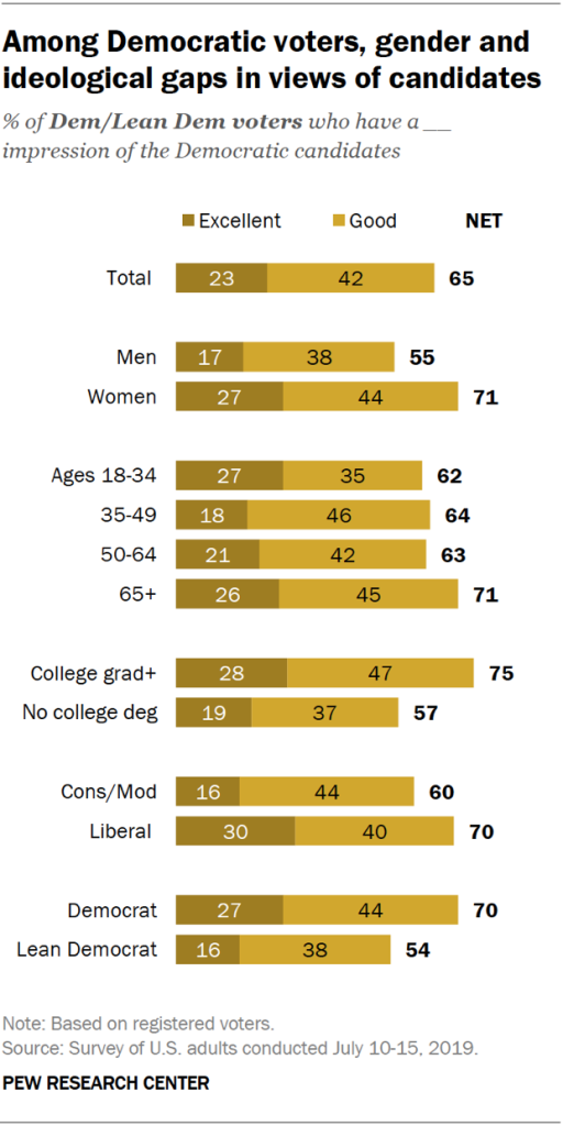 Chart showing the gender and ideological gaps among Democratic voters in views of candidates.