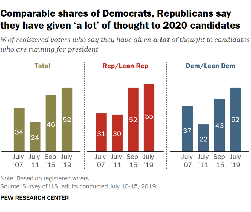 """Chart showing that comparable shares of Democrats and Republicans say they have given """"a lot"""" of thought to 2020 candidates."""