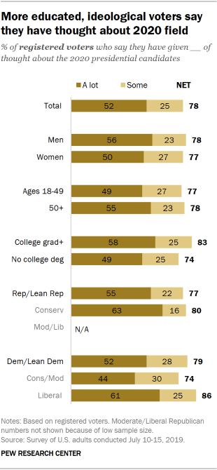 Chart showing that more educated and ideological voters say they have thought about 2020 field.