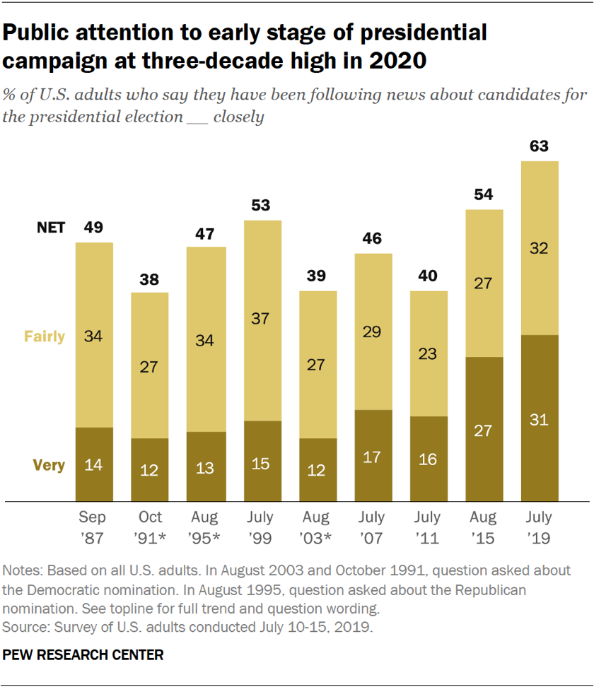 Chart showing public attention to the early stage of the presidential campaign is at a three-decade high for 2020.