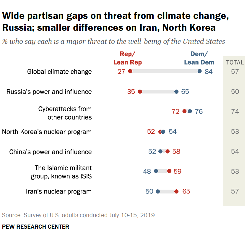 Wide partisan gaps on threat from climate change, Russia; smaller differences on Iran, North Korea