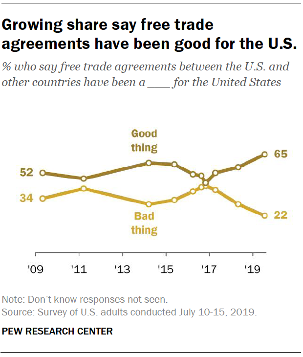 Growing share say free trade agreements have been good for the U.S.