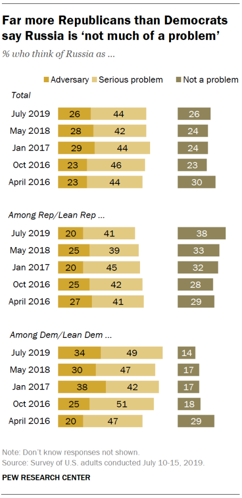 Far more Republicans than Democrats say Russia is 'not much of a problem'