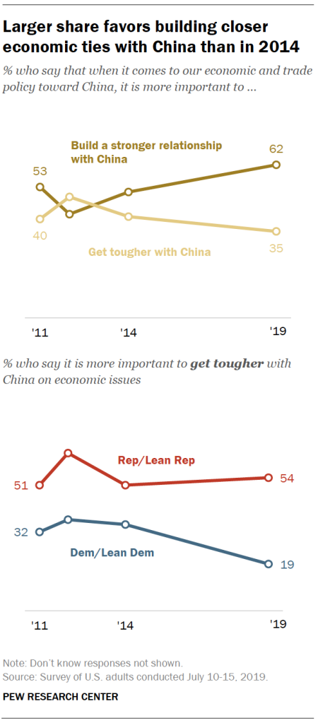 Larger share favors building closer economic ties with China than in 2014