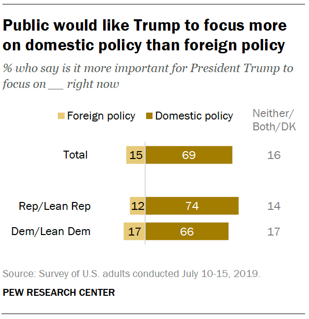 Public would like Trump to focus more on domestic policy than foreign policy