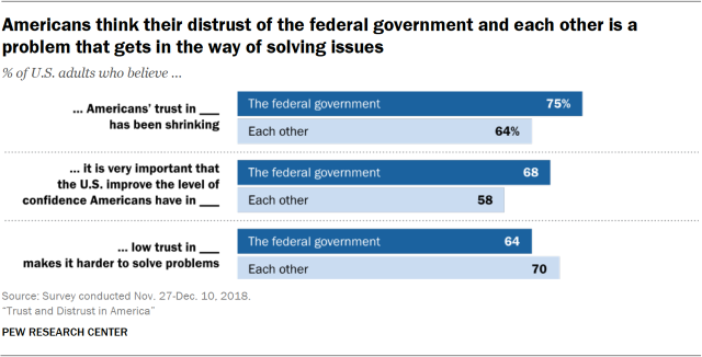 Chart showing that Americans think their distrust of the federal government and each other is a problem that gets in the way of solving issues.