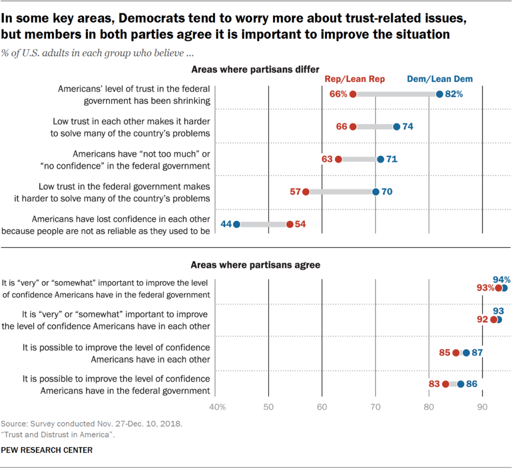 Charts showing that in some key areas, Democrats tend to worry more about trust-related issues, but members in both parties agree it is important to improve the situation.