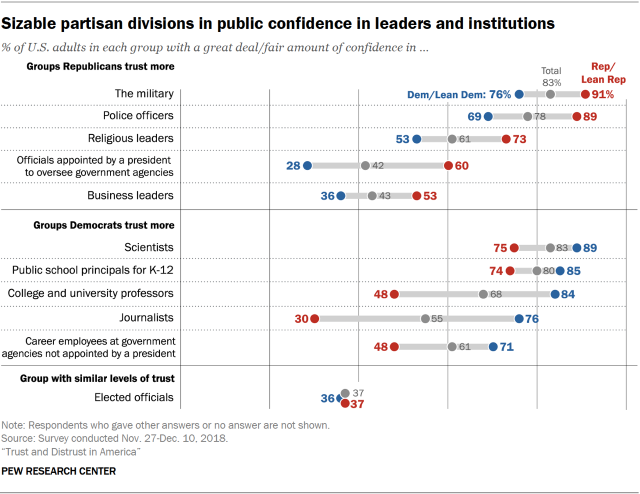 Chart showing that there are sizable partisan divisions in public confidence in leaders and institutions.