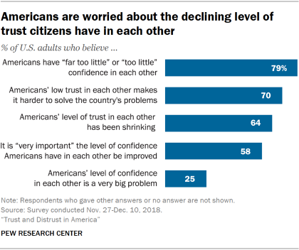 Chart showing that Americans are worried about the declining level of trust citizens have in each other.