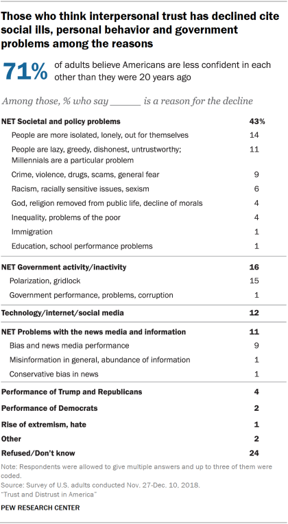Chart showing that those who think interpersonal trust has declined cite social ills, personal behavior and government problems among the reasons.