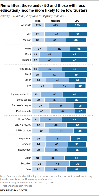 Americans' trust in other Americans | Pew Research Center