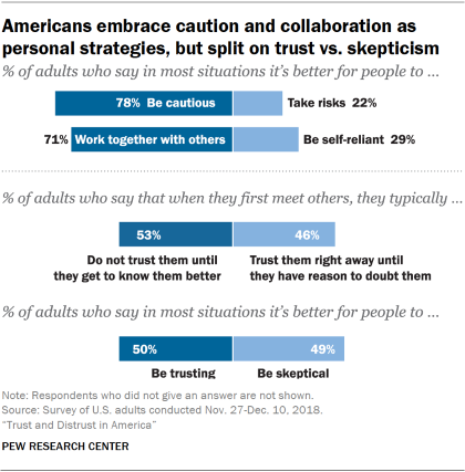 Charts showing that Americans embrace caution and collaboration as personal strategies, but are split on trust vs. skepticism.