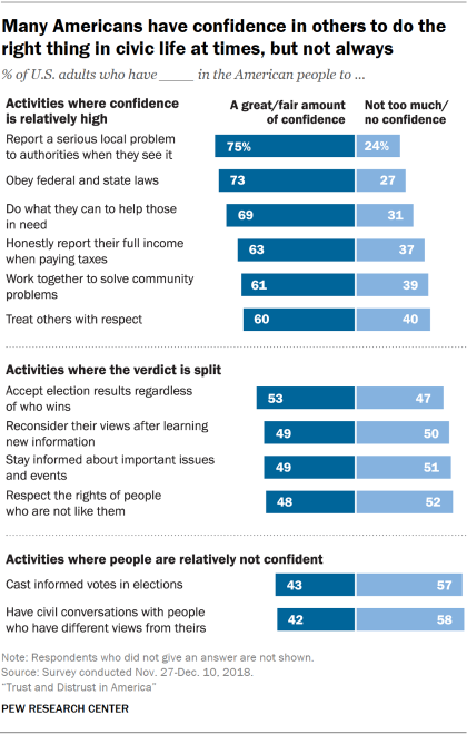 Chart showing that many Americans have confidence in others to do the right thing in civic life at times, but not always.