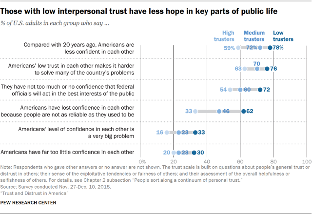Chart showing that those with low interpersonal trust have less hope in key parts of public life.
