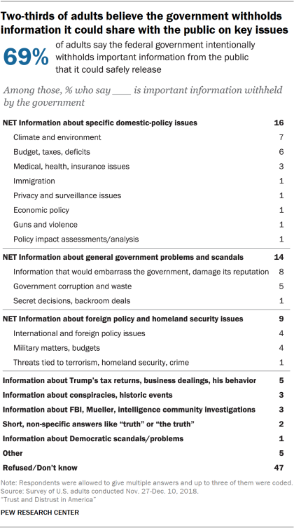 Chart showing that two-thirds of adults believe the government withholds information it could share with the public on key issues.