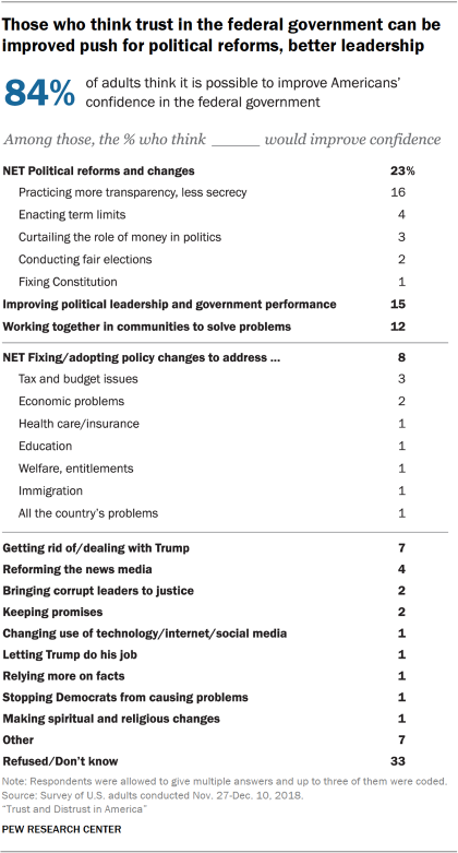 Chart showing that those who think trust in the federal government can be improved push for political reforms and better leadership.