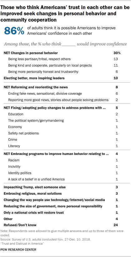 Chart showing that those who think Americans' trust in each other can be improved seek changes in personal behavior and community cooperation.