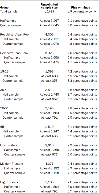 Unweighted sample sizes and error attributable to sampling that would be expected at the 95% level of confidence for different groups in the survey.