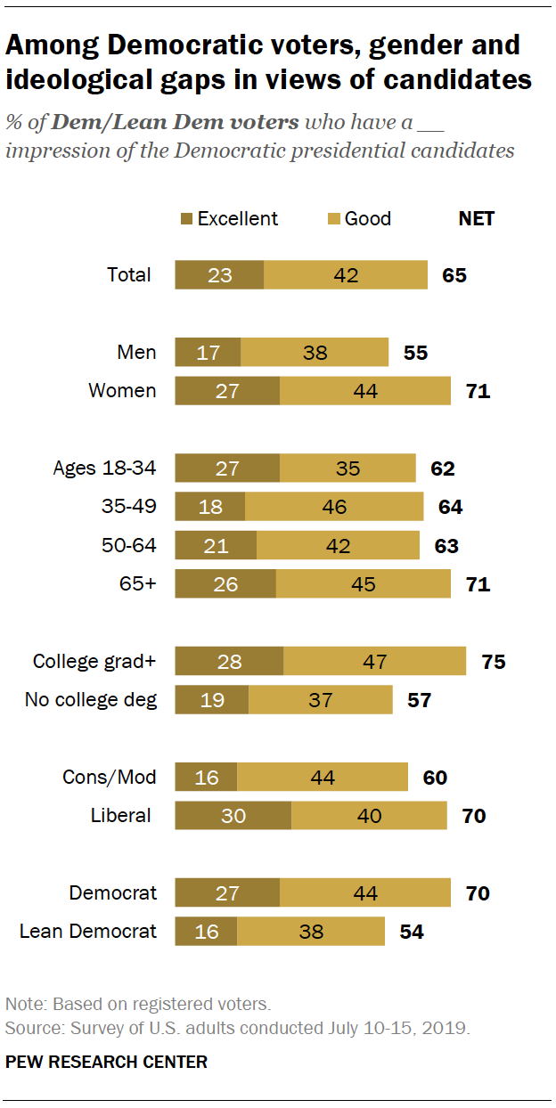 Among Democrats voters, gender and ideological gaps in views of candidates