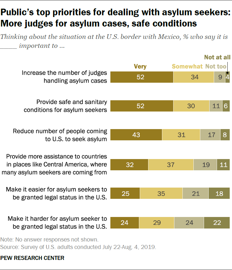 Public's top priorities for dealing with asylum seekers: More judges for asylum cases, safe conditions
