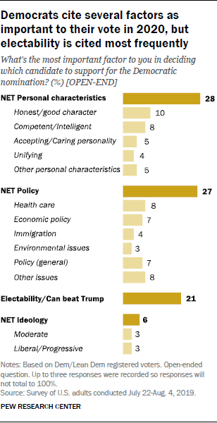 Democrats cite several factors as important to their vote in 2020, but electability is cited most frequently