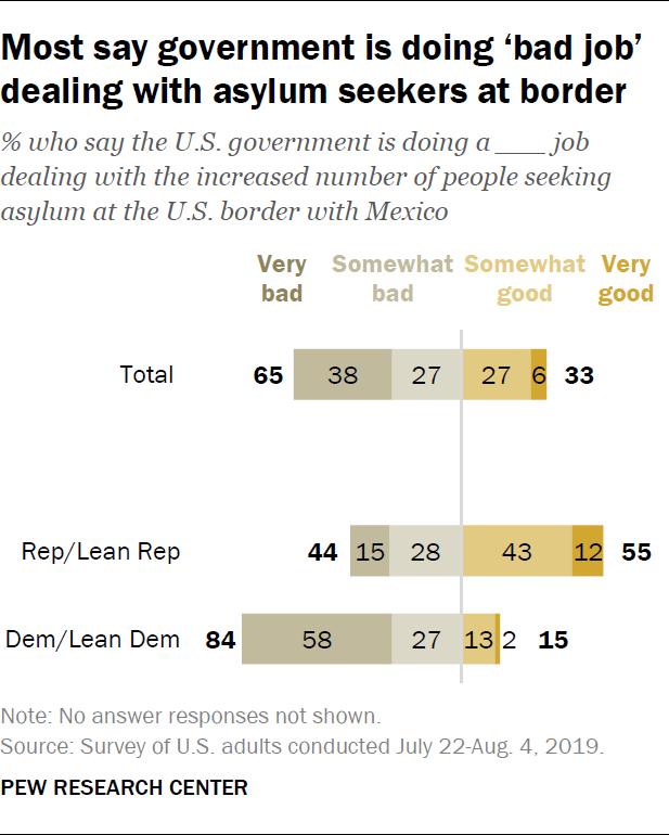 Most say government is doing 'bad job' dealing with asylum seekers at border