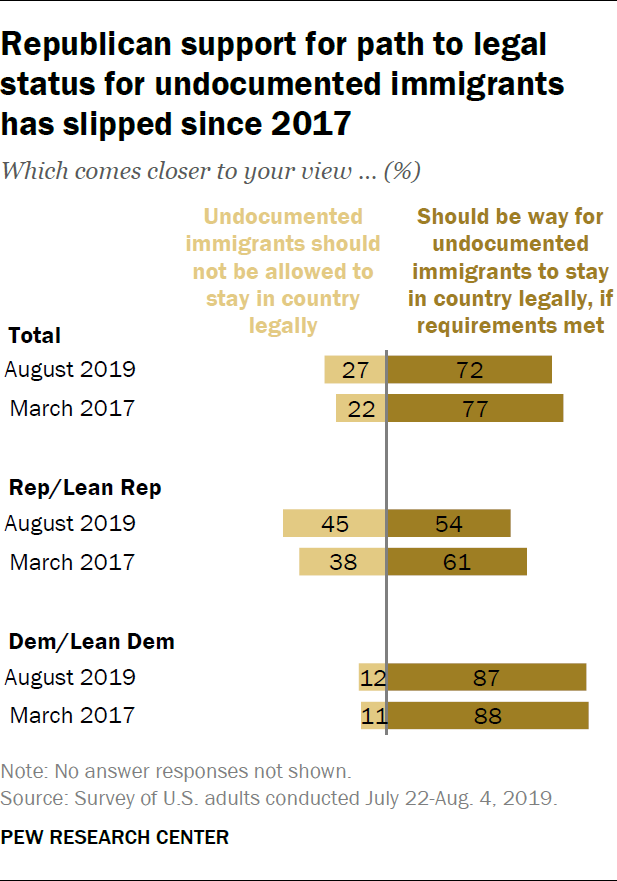 Republican support for path to legal status for undocumented immigrants has slipped since 2017