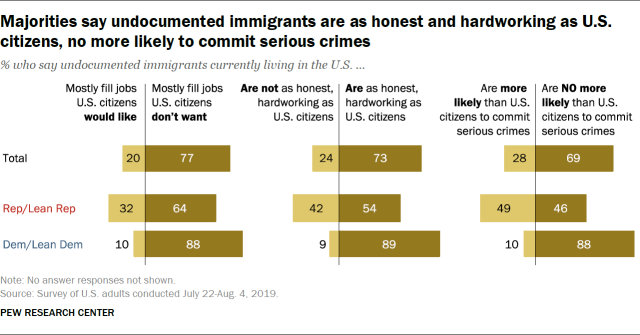 Majorities say undocumented immigrants are as honest and hardworking as U.S. citizens, no more likely to commit serious crimes