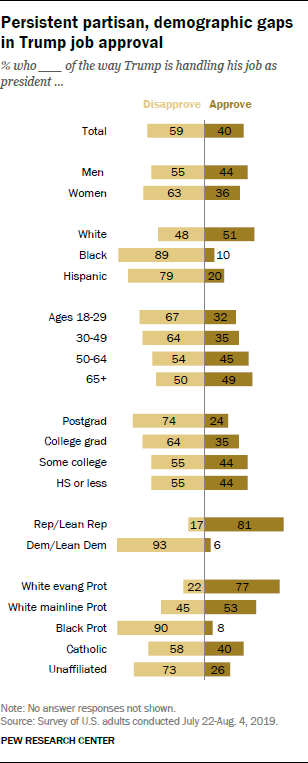 Persistent partisan, demographic gaps in Trump job approval