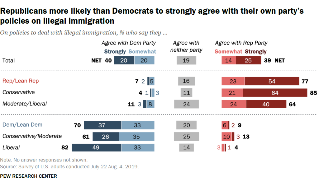 Republicans more likely than Democrats to strongly agree with their own party's policies on illegal immigration