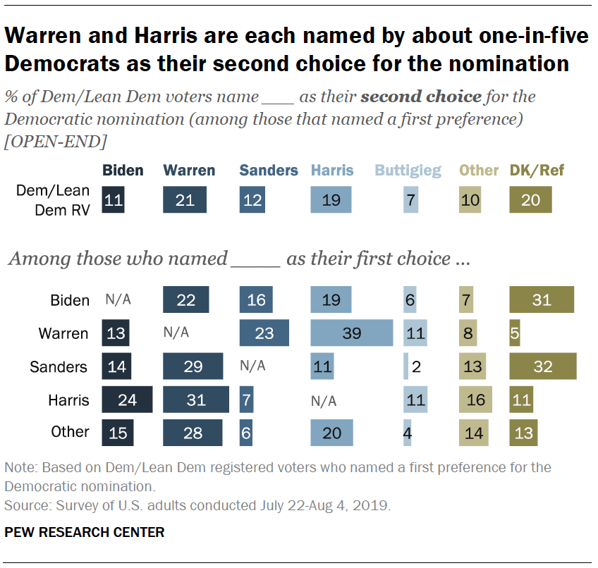 Warren and Harris are each named by about one-in-five Democrats as their second choice for the nomination