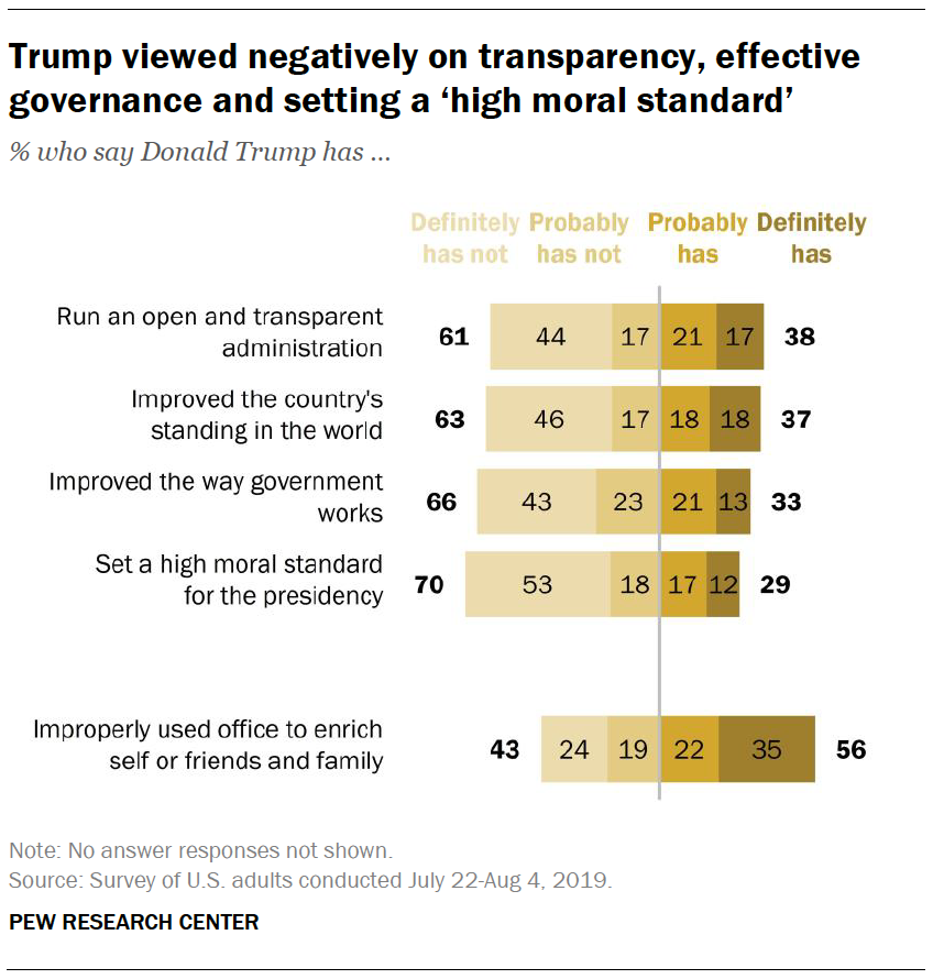 Trump viewed negatively on transparency, effective governance and setting a 'high moral standard'