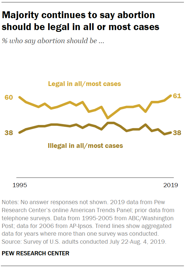 Majority continues to say abortion should be legal in all or most cases