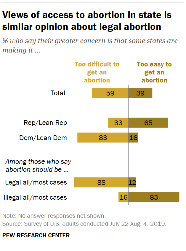 Views of access to abortion in states are similar to opinions about legal abortion