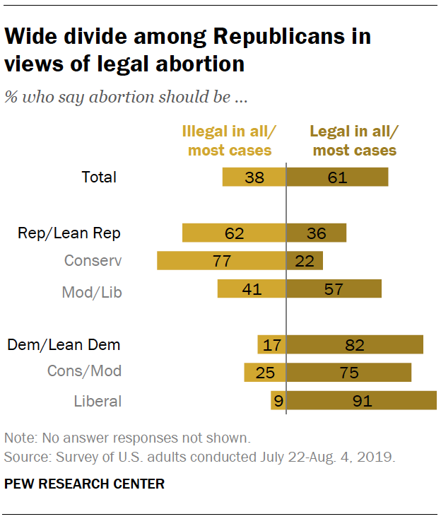 Wide divide among Republicans in views of legal abortion