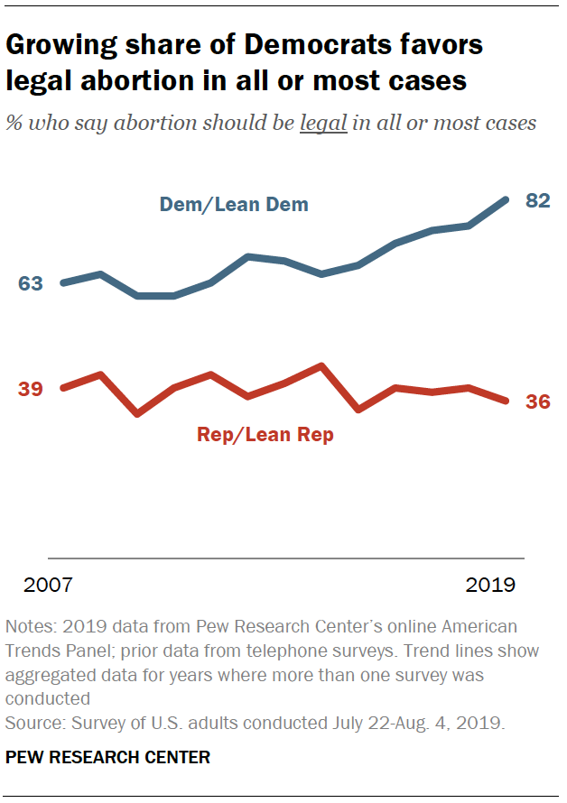 Growing share of Democrats favor legal abortion in all or most cases