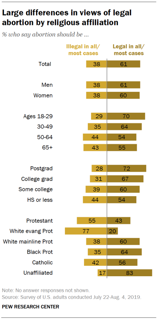 Large differences in views of legal abortion by religious affiliation