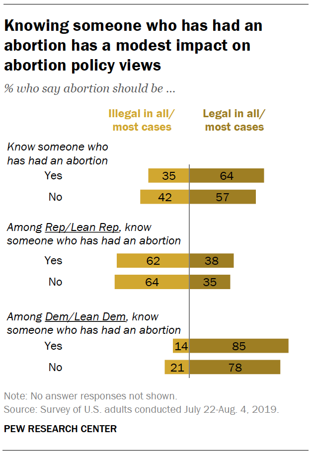Knowing someone who has had an abortion has a modest impact on abortion policy views