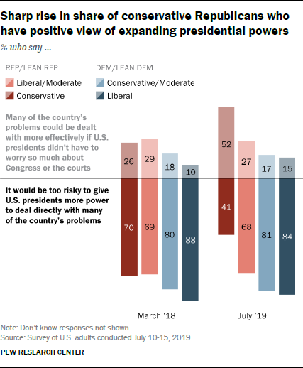 Sharp rise in share of conservative Republicans who have positive view of expanding presidential powers