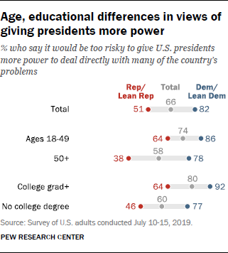 Age, educational differences in views of giving presidents more power