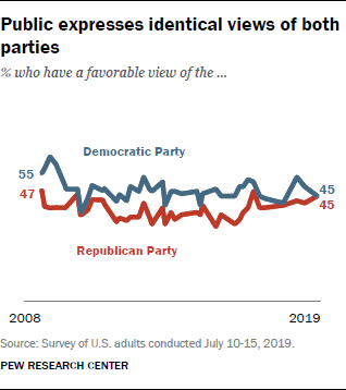 Public expresses identical views of both parties