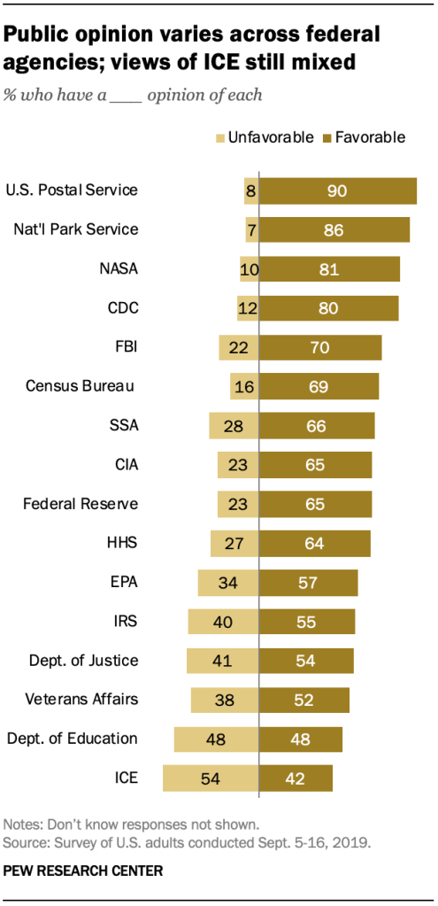 Public opinion varies across federal agencies; views of ICE still mixed