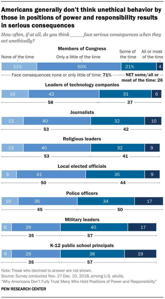 Americans generally don't think unethical behavior by those in positions of power and responsibility results in serious consequences