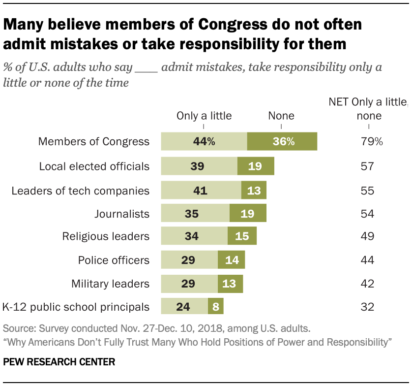 Many believe members of Congress do not often admit mistakes or take responsibility for them