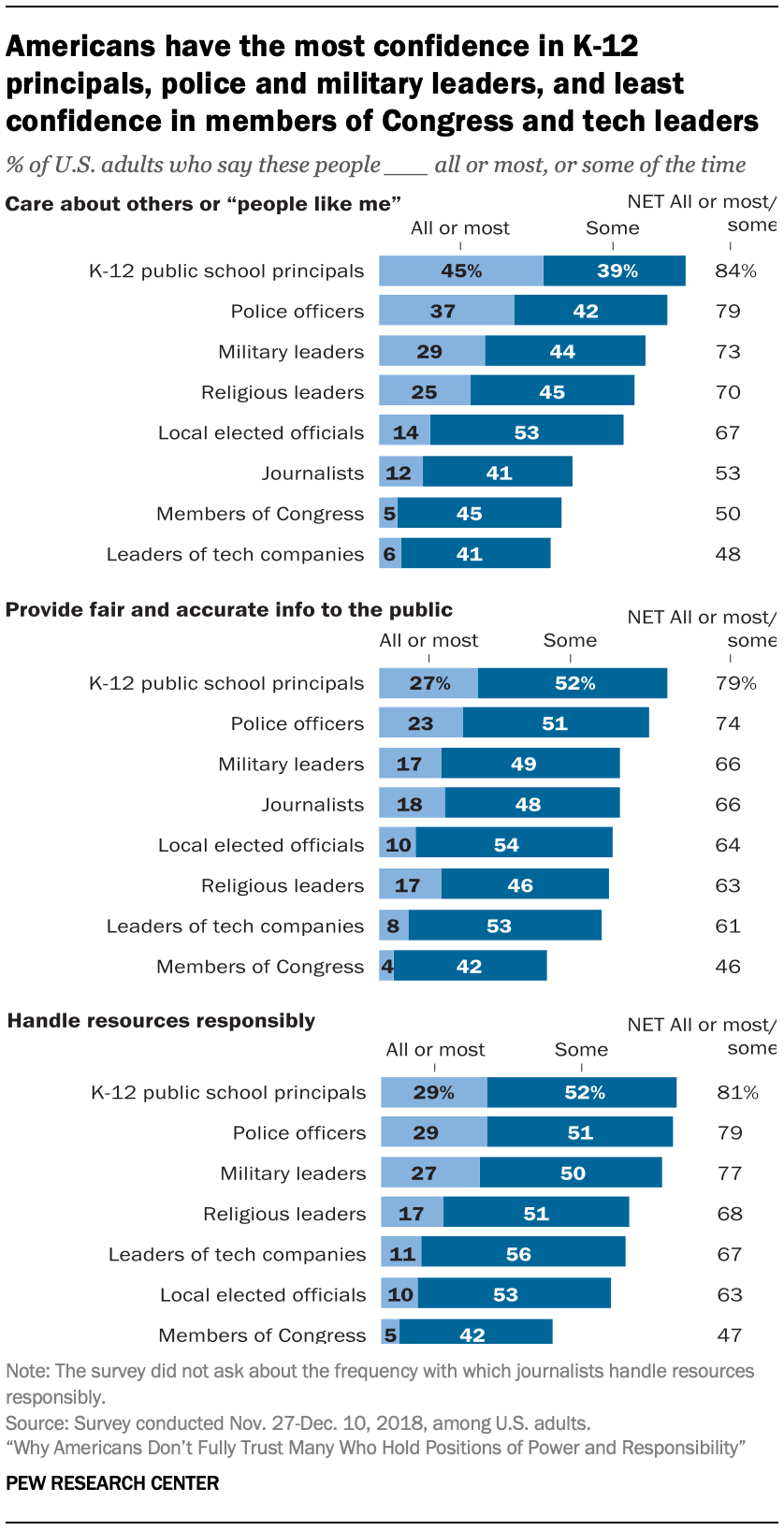 Americans have the most confidence in K-12 principals, police and military leaders, and least confidence in members of Congress and tech leaders