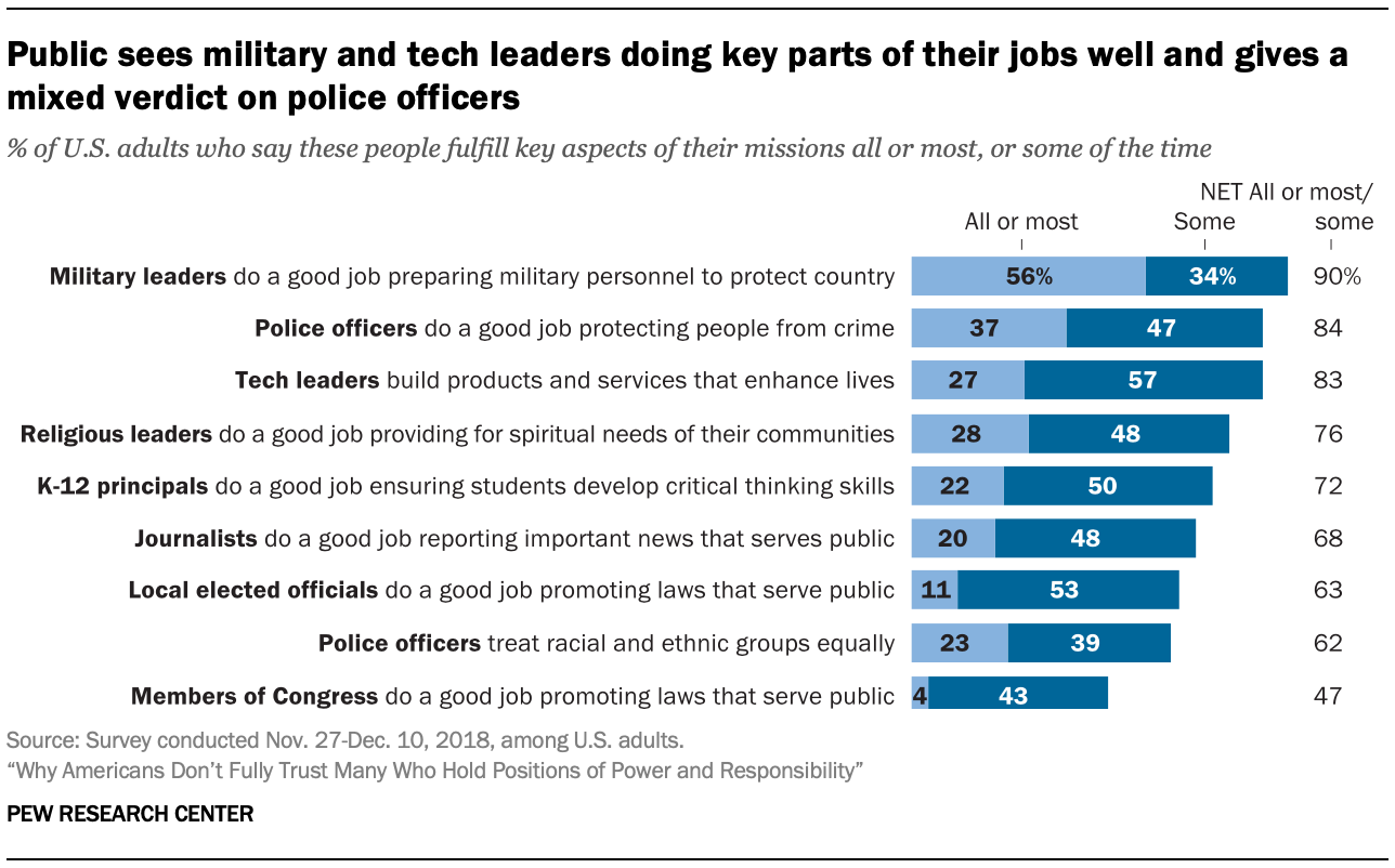 Public sees military and tech leaders doing key parts of their jobs well and gives a mixed verdict on police officers