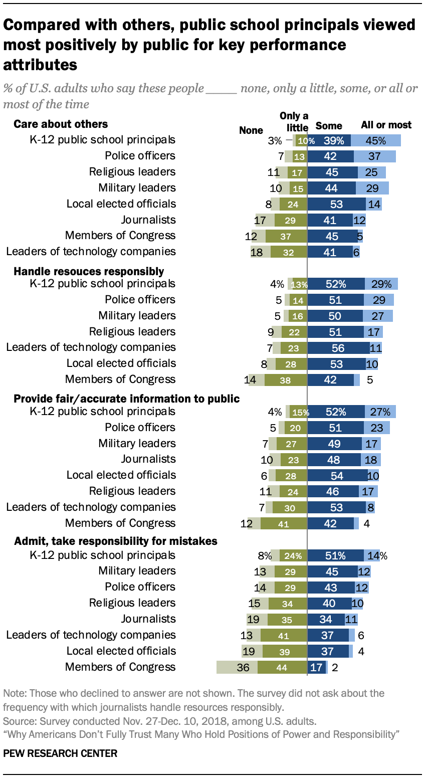 Compared with others, public school principals viewed most positively by public for key performance attributes